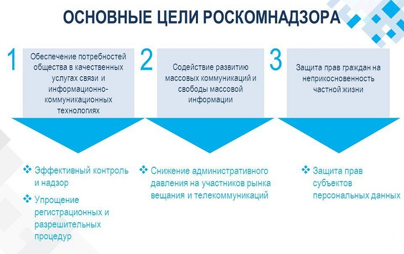 Проверка Роскомнадзора