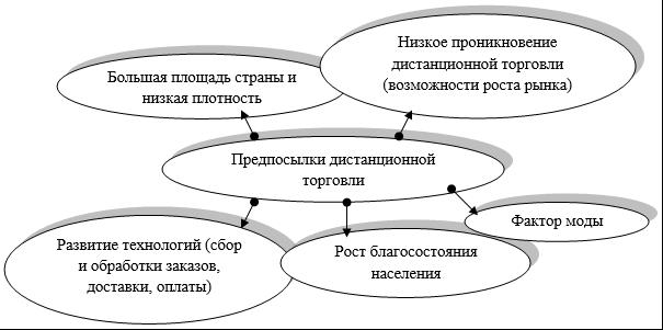 Предпосылки развития дистанционной торговли