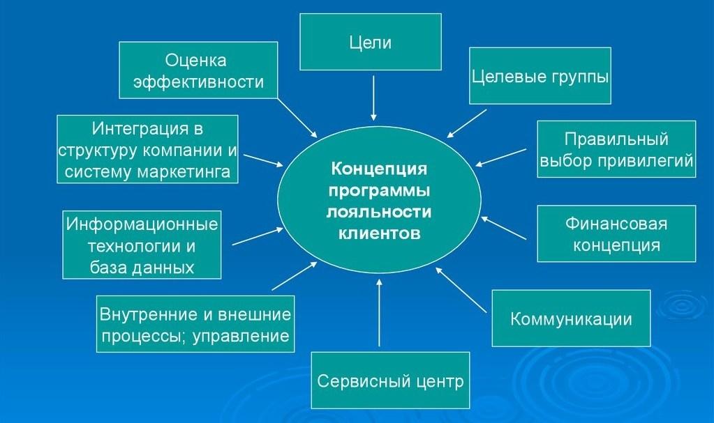 Концепция программы лояльности