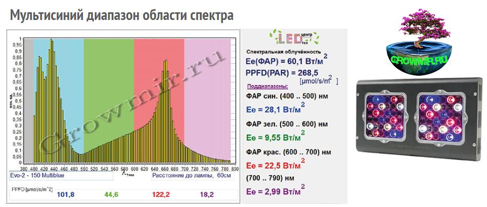 LED_лампы_Еси_Гров_150_Ево_2_купить_в_гроумир_Мультисиний.jpg
