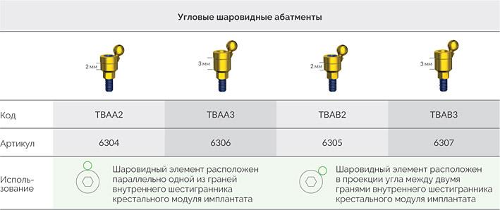 Титановые_шаровидные_абатменты_Alpha_Bio_2