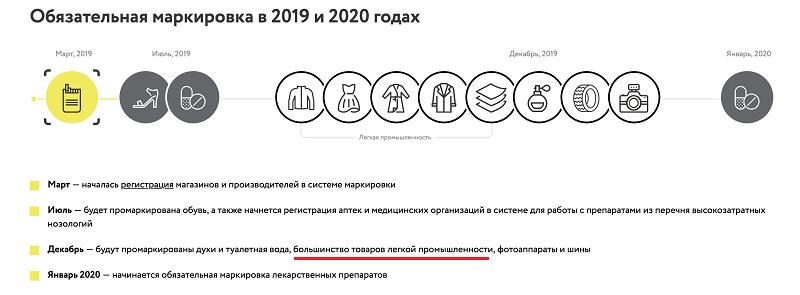 Маркировка товаров в 2019 и 2020 годах