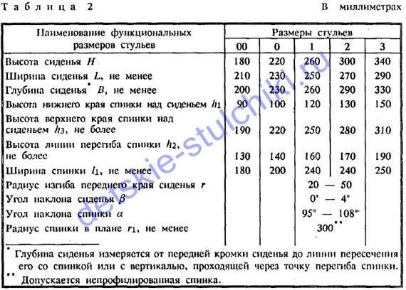 razmery-detskih-stulchikov-po-gost1_1_.jpg