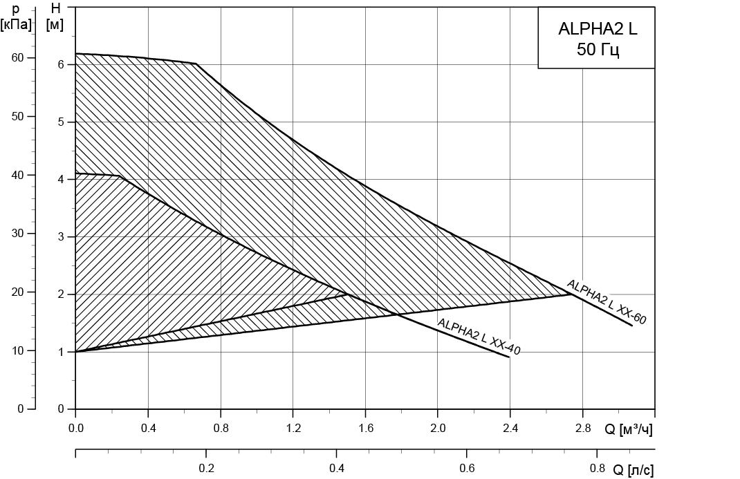 Alpha2l Grafik