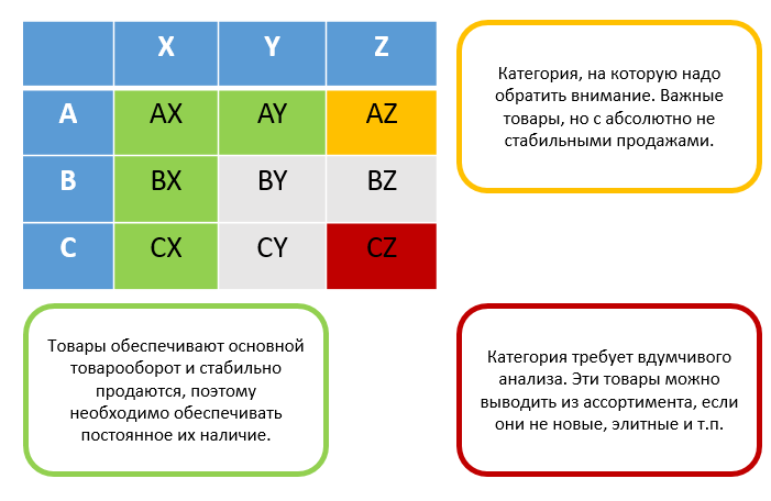 Матрица: XYZ-анализ продаж