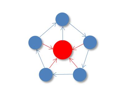 круговая схема