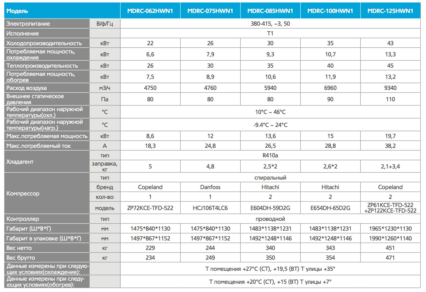 Характеристики_MDRC_62-125.png
