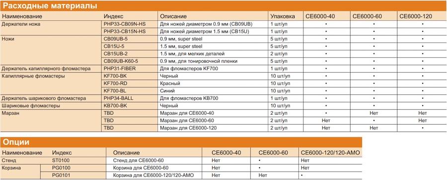 Список опция для режущих плоттеров Graphtec