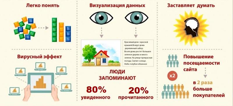 Преимущества инфографики