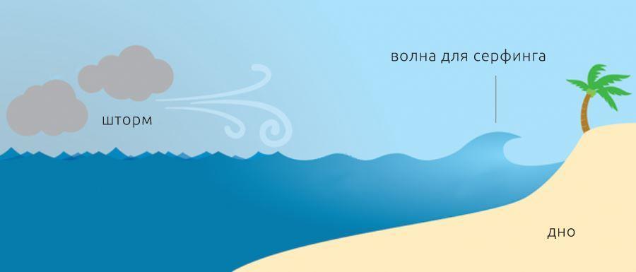 Како образуется волна для серфинга