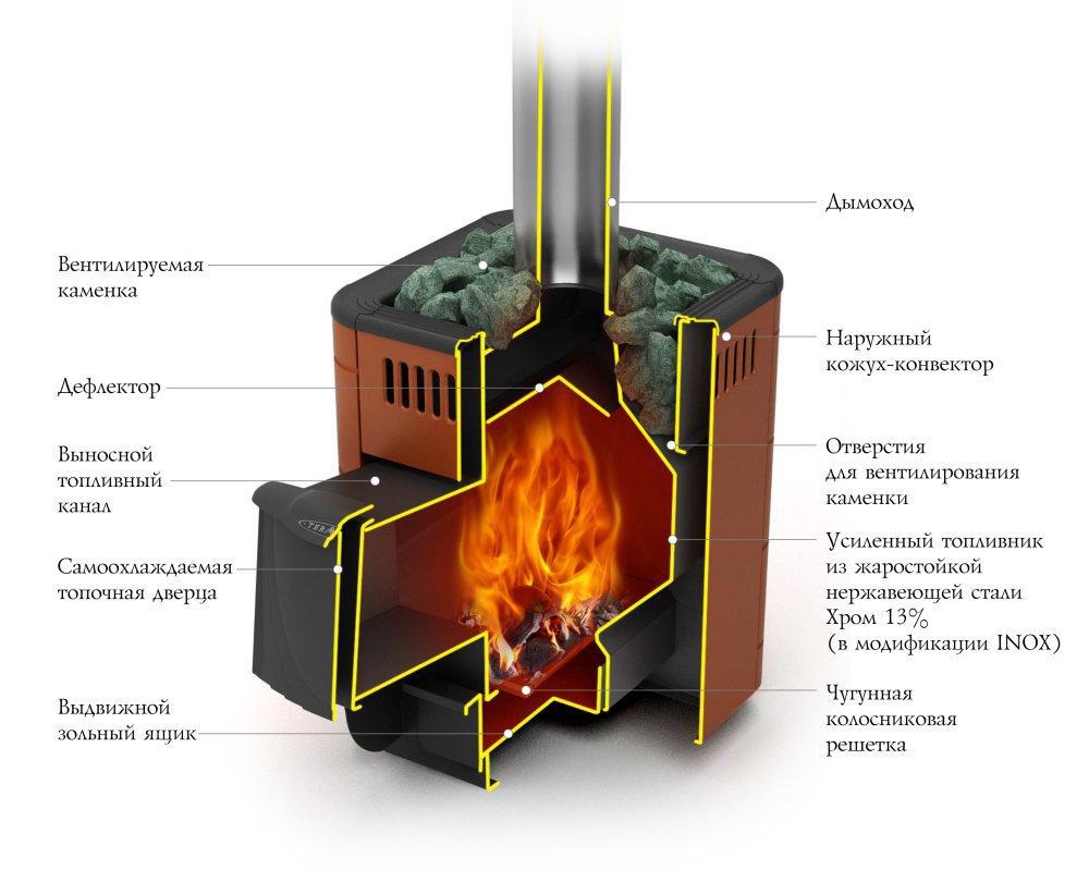 Оса Carbon ДА терракота в разрезе