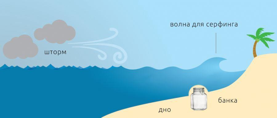 Как образуется бичбрейк (Beach break)