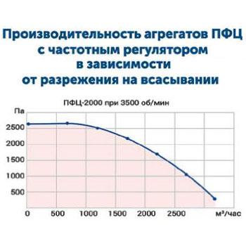 Drevox.ru_Аспирационная_система_ПФЦ-2000_График_производительности