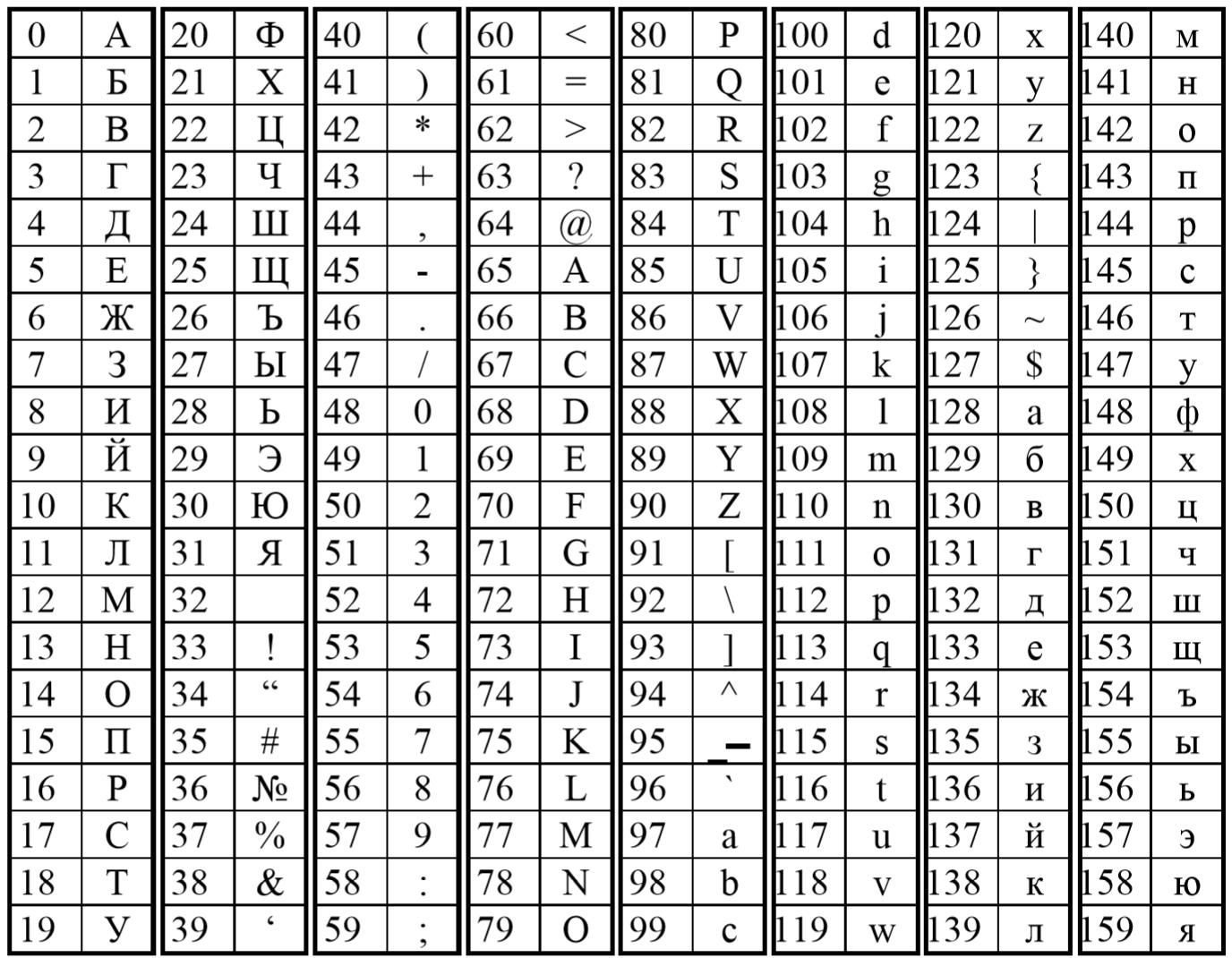 Таблица символов Элвес МФ