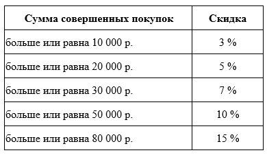 """Накопительные скидки на пряжу в магазине """"Италинка"""""""