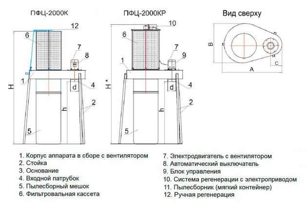 Drevox.ru_Аспирационная_система_ПФЦ-2000_Размеры
