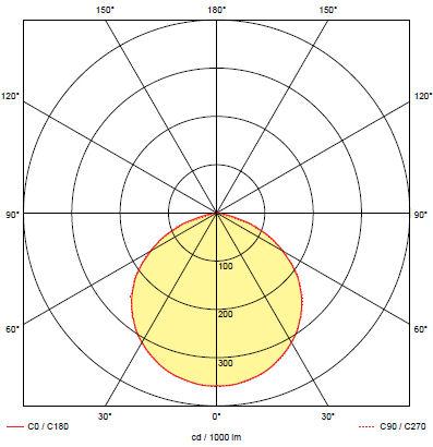 Кривая силы света для светильника аварийного освещения при эвакуации ONTEC-S M1