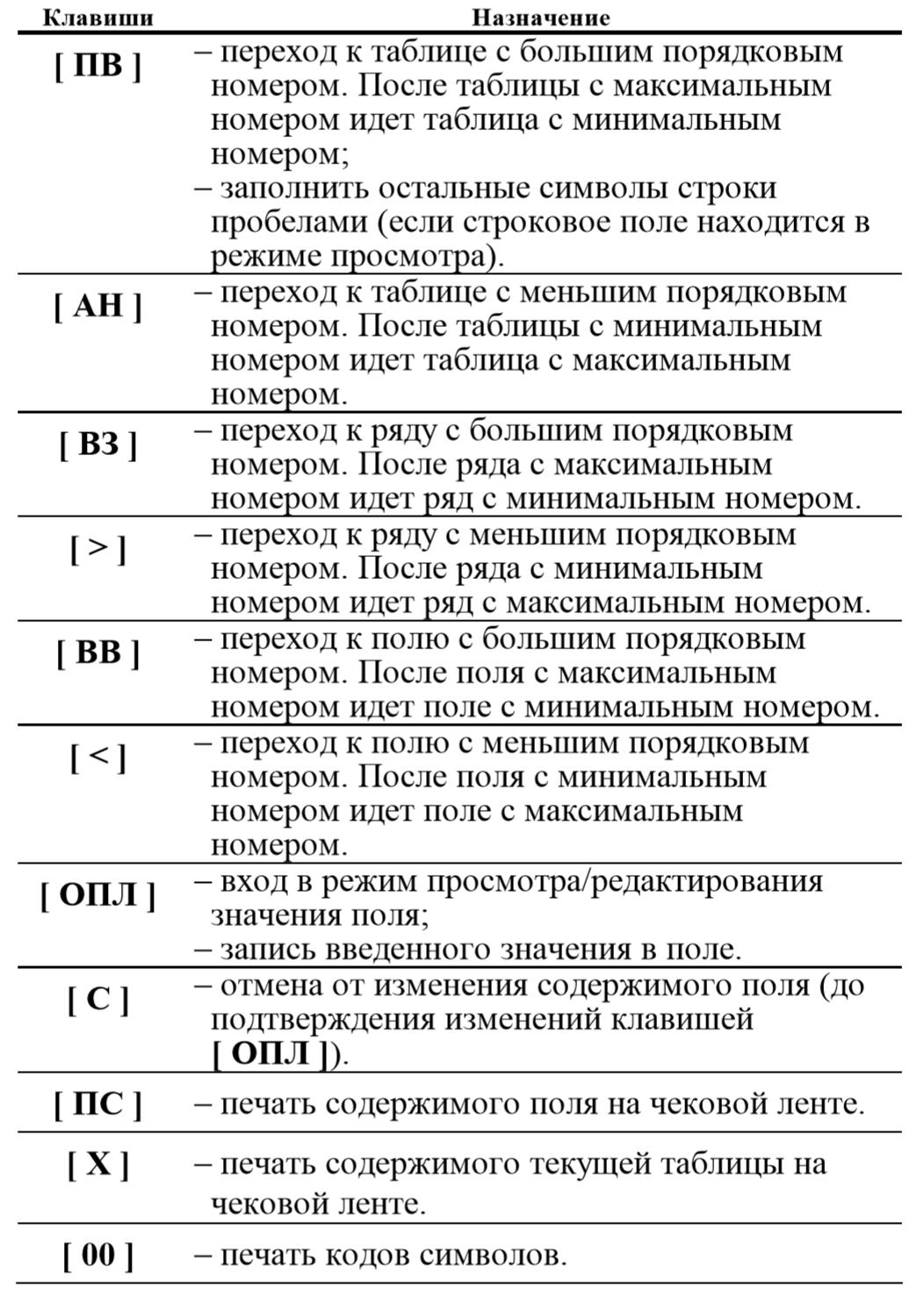 Функции клавиш при программировании полей Элвес МФ
