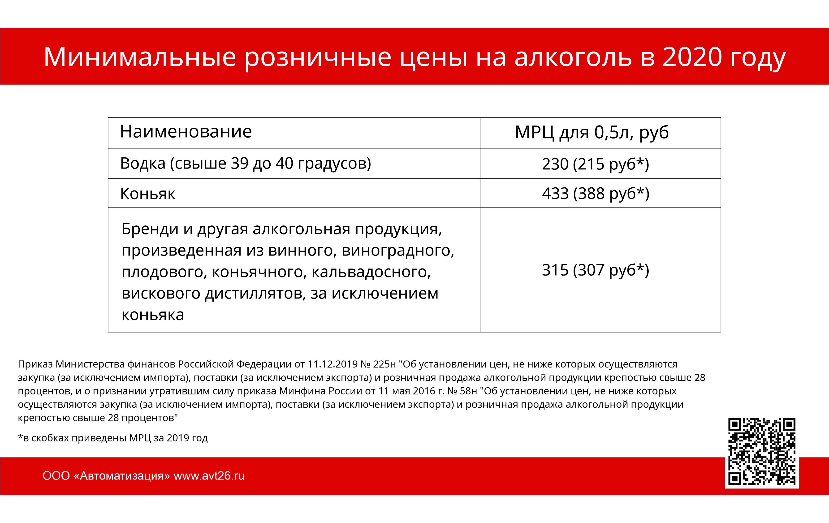 Минимальные розничные цены (МРЦ) в 2020 году
