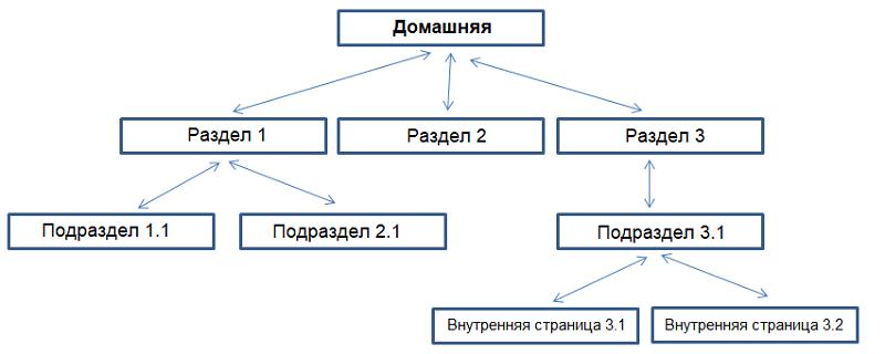 Простая структура сайта