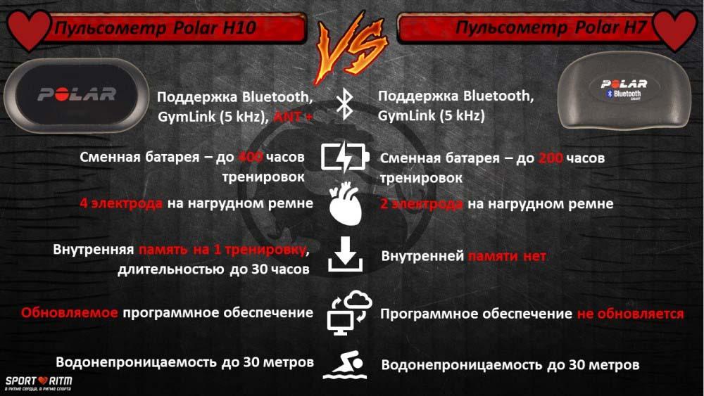 Инфографика: Polar H7 VS Polar H10