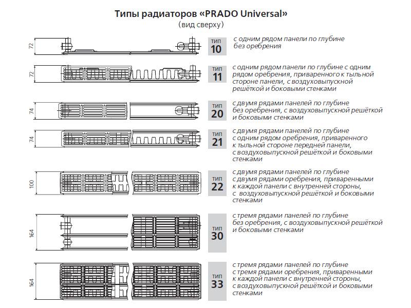 Типы радиаторов PRADO Universal