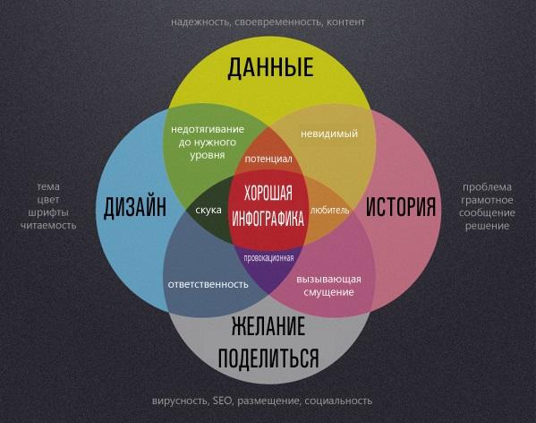 Что делает инфографику хорошей