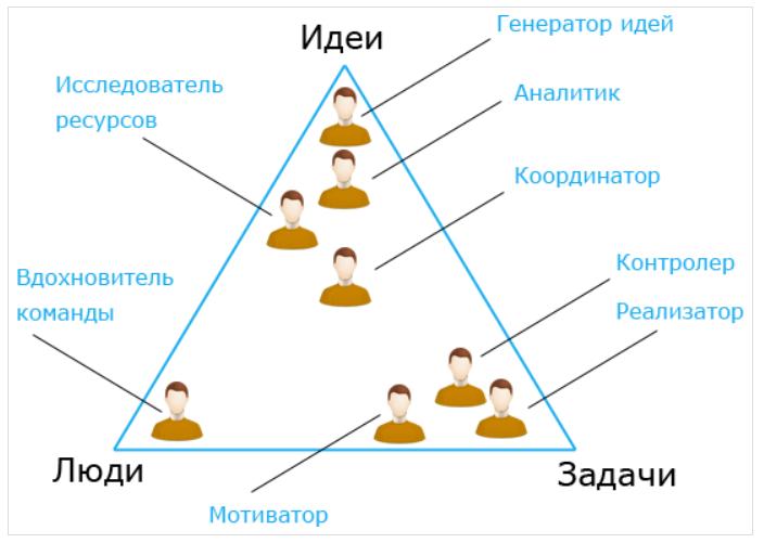 распределение ролей