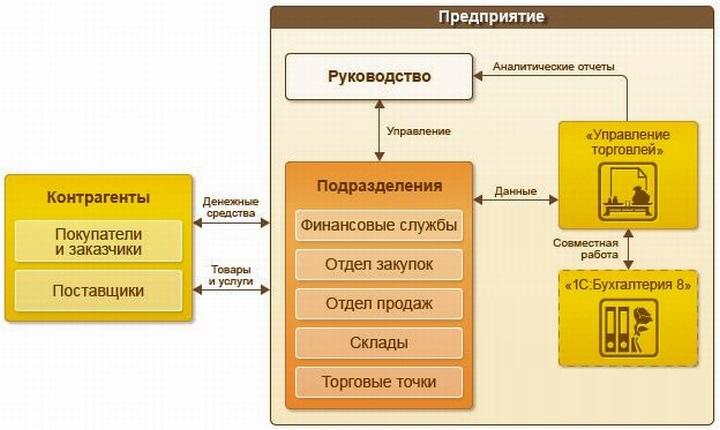 Место «Управление торговлей» в схеме общего администрирования торгового предприятия
