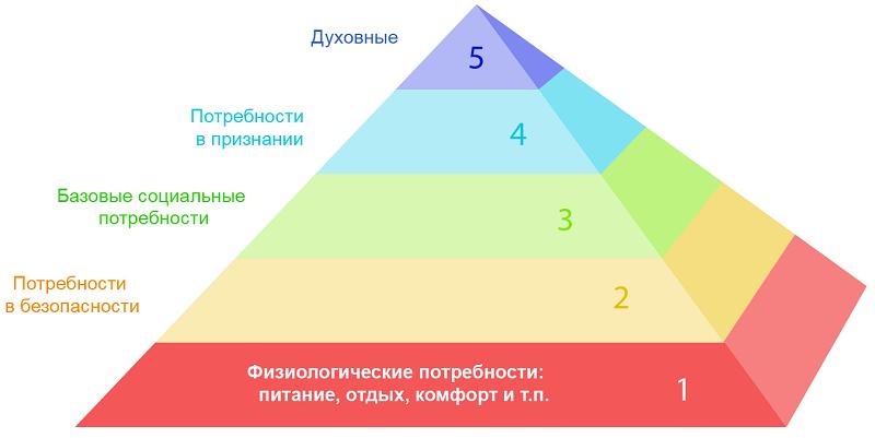 ПирамидаМаслоу