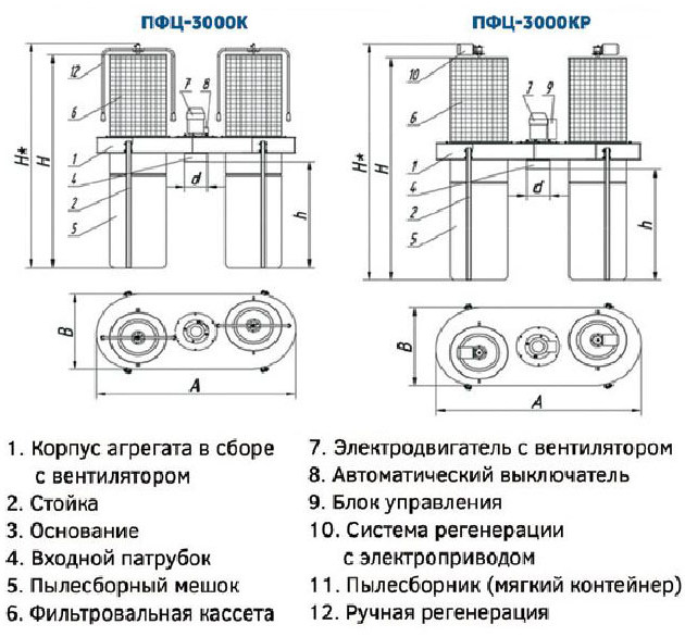 Drevox.ru_Аспирационная_система_ПФЦ-3000_Размеры