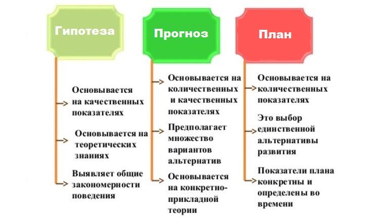 Отличия между планами, прогнозами и гипотезами