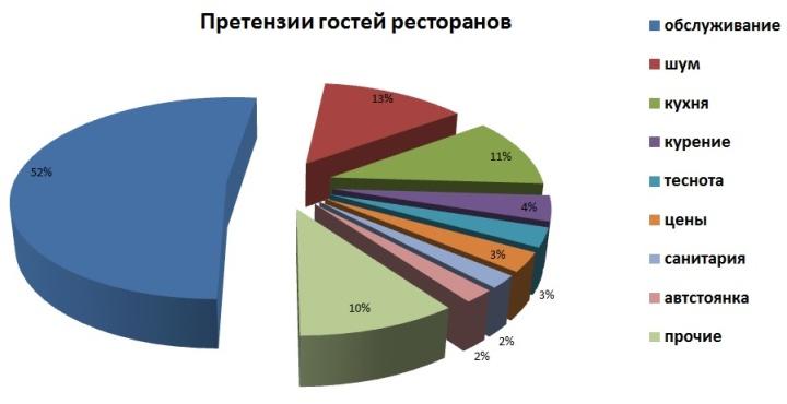 Диаграмма распределения претензий посетителей ресторанов к заведению