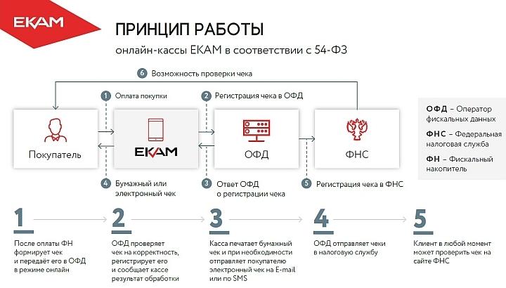 Информационная схема функционирования онлайн-кассы при покупке товара