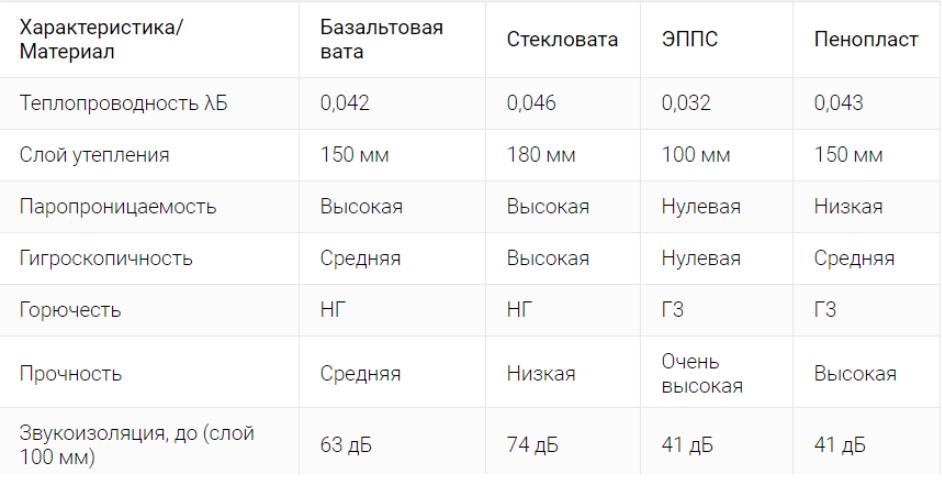 Сравнительная таблица утеплителей