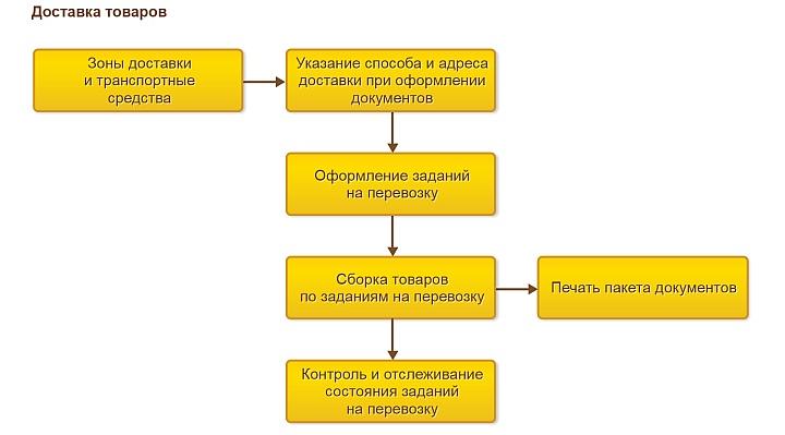 Схема учета доставки товаров в «1С:Управление торговлей»