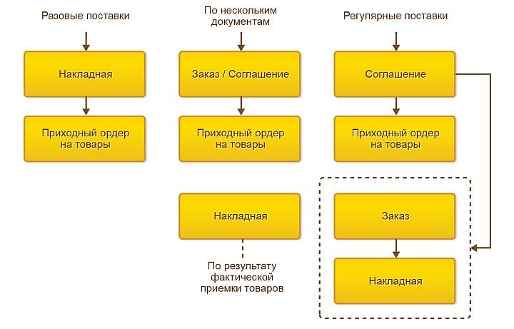 Возможные схемы оприходования товар на склад в «1С:Управление торговлей»