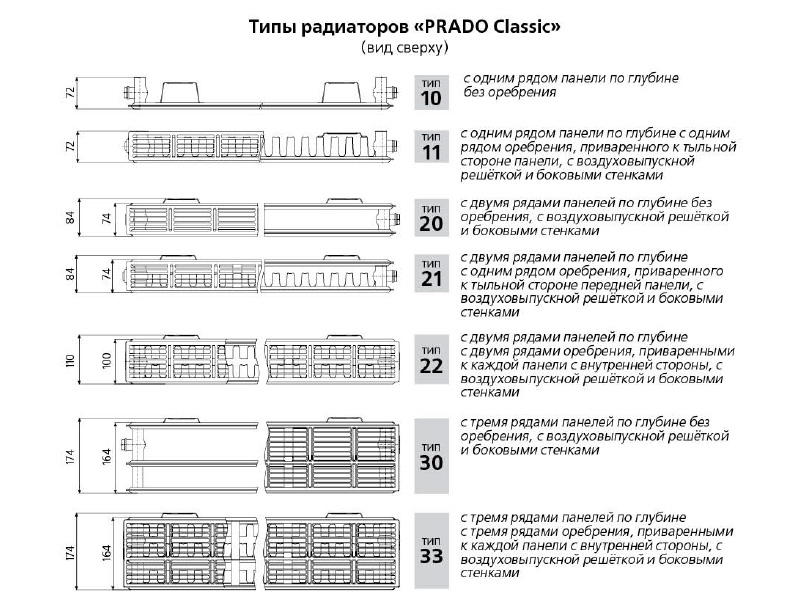 Типы радиаторов PRADOClassic
