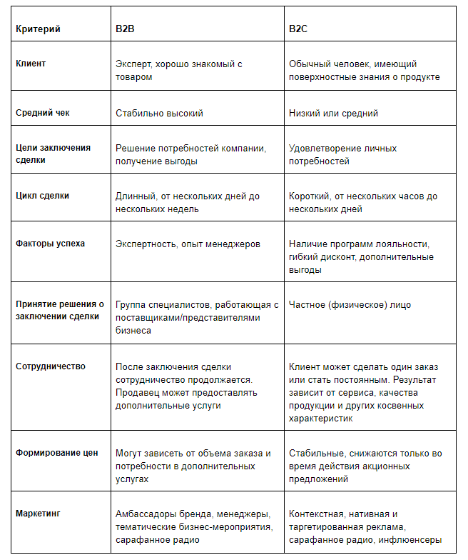 Сравнительная характеристика клиентов B2B и B2C