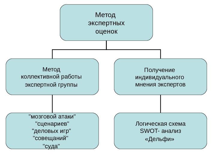 Структура метода экспертных оценок