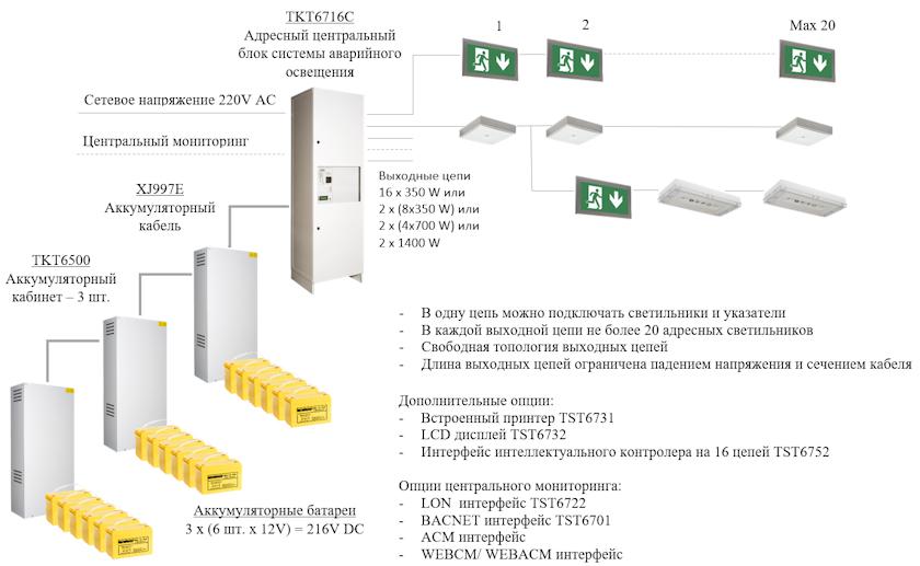 Проектирование аварийного освещения объекта на базе адресной системы