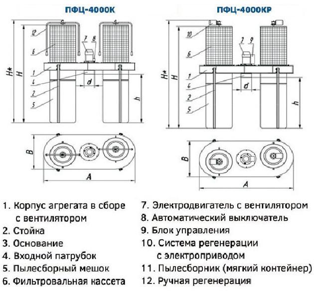 Drevox.ru_Аспирационная_система_ПФЦ-4000_Размеры