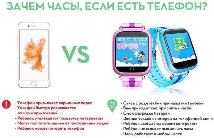 Детские Smart часы Q750/Q100/GW200S