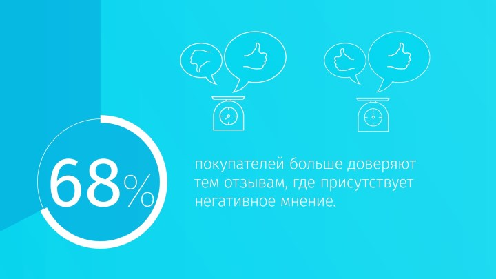 статистика отзывов
