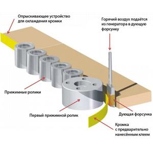 Drevox.ru_Кромкооблицовочный_станок_SCM_K560HP_T-E_Теплогенератор AirFusion
