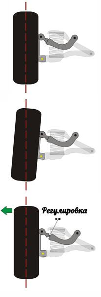 Развальные рычаги Mazda
