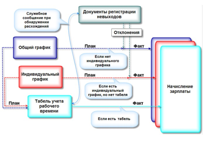Схема учета рабочего времени на предприятии