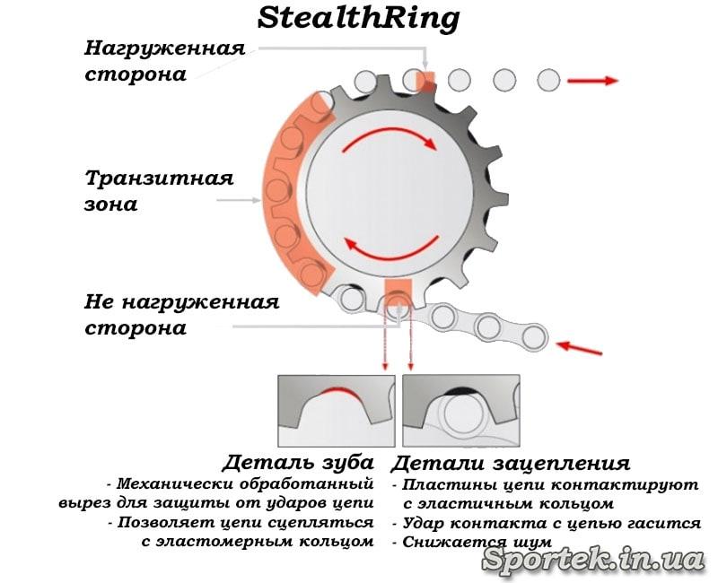 Схема технології StealthRings