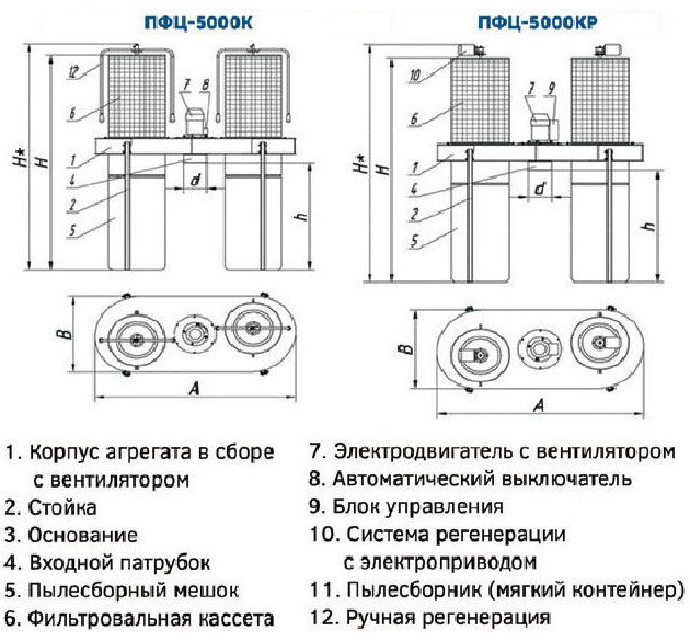 Drevox.ru_Аспирационная_система_ПФЦ-5000_Размеры