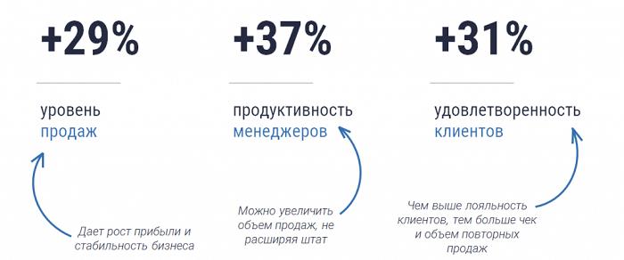 статистика продаж crm